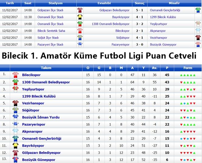 bilecik-1.-amator-kume-futbol-ligi-puan-cetveli.jpg