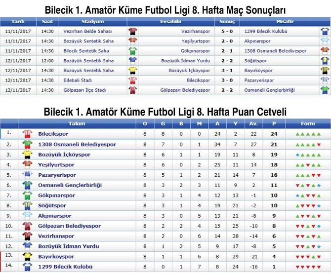 bilecik-1.-amator-kume-futbol-liginin-8.-haftasinda-lider-1308-osmaneli-belediyespor-ilk-maglubiyetini-aldi..jpg